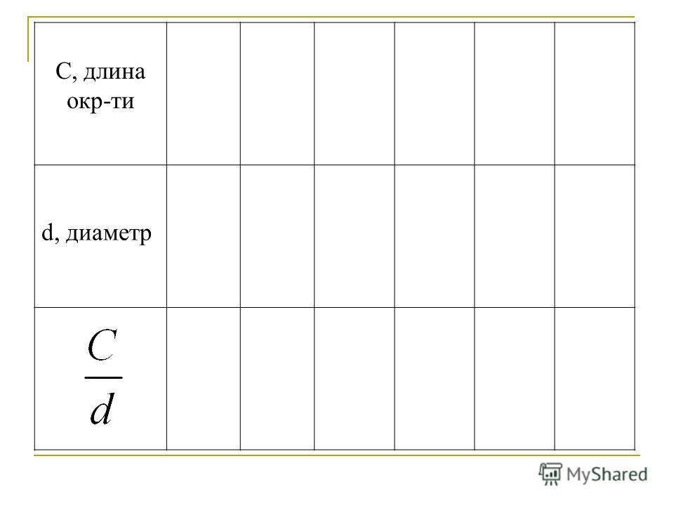 С, длина окр-ти d, диаметр