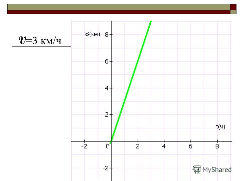 S(км) t(ч) V =3 км/ч