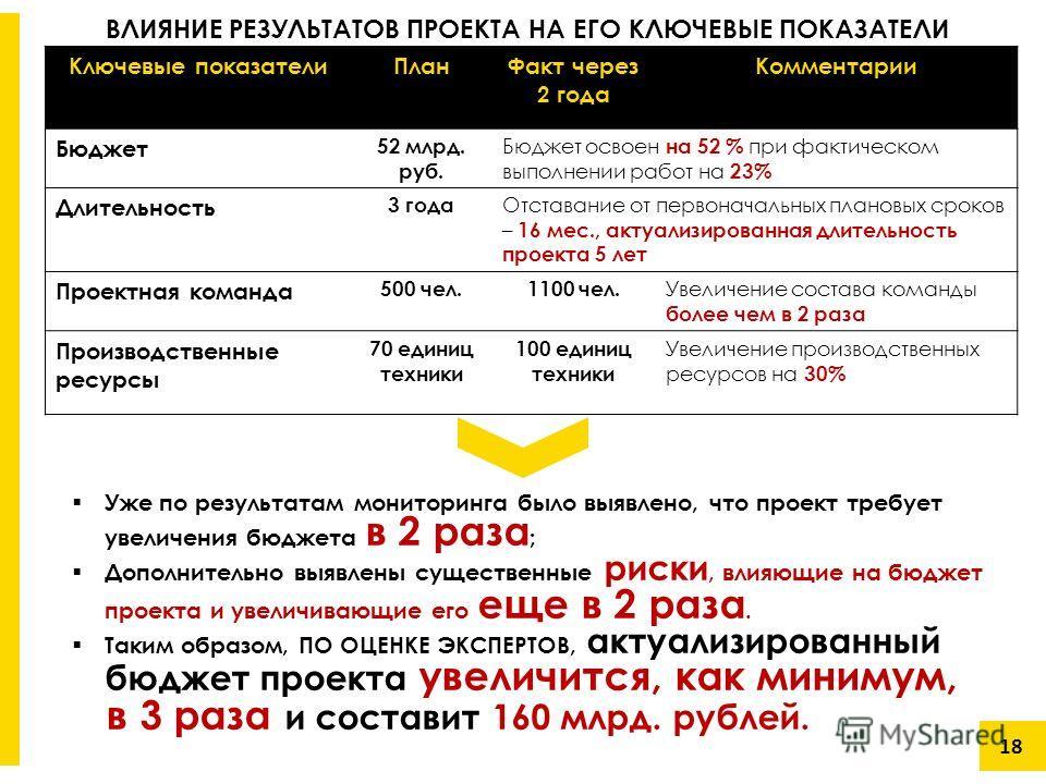 18 Ключевые показатели ПланФакт через 2 года Комментарии Бюджет 52 млрд. руб. Бюджет освоен на 52 % при фактическом выполнении работ на 23% Длительноесть 3 года Отставание от первоначальных плановых сроков – 16 мес., актуализированная длительноесть п