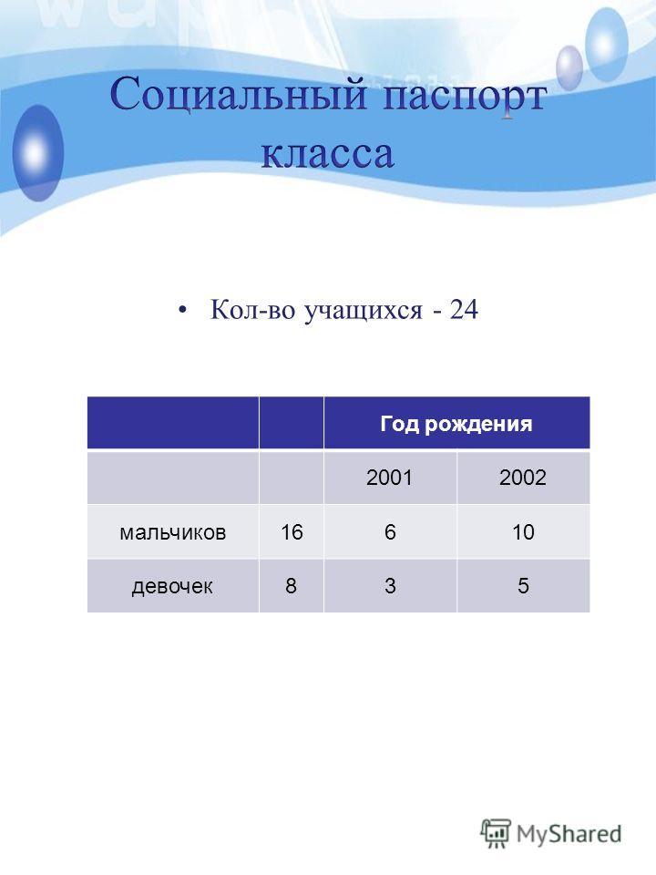 Кол-во учащихся - 24 Год рождения 20012002 мальчиков 16610 девочек 835