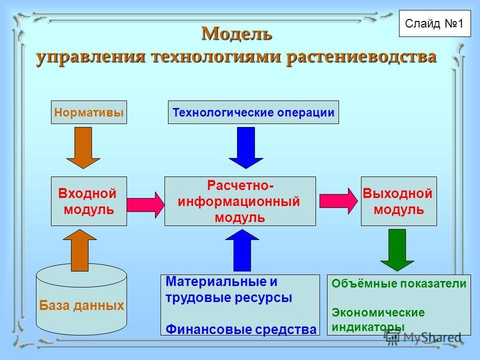 Модель управления технологиями растениеводства Слайд 1 Нормативы Технологические операции База данных Входной модуль Расчетно- информационный модуль Выходной модуль Объёмные показатели Экономические индикаторы Материальные и трудовые ресурсы Финансов