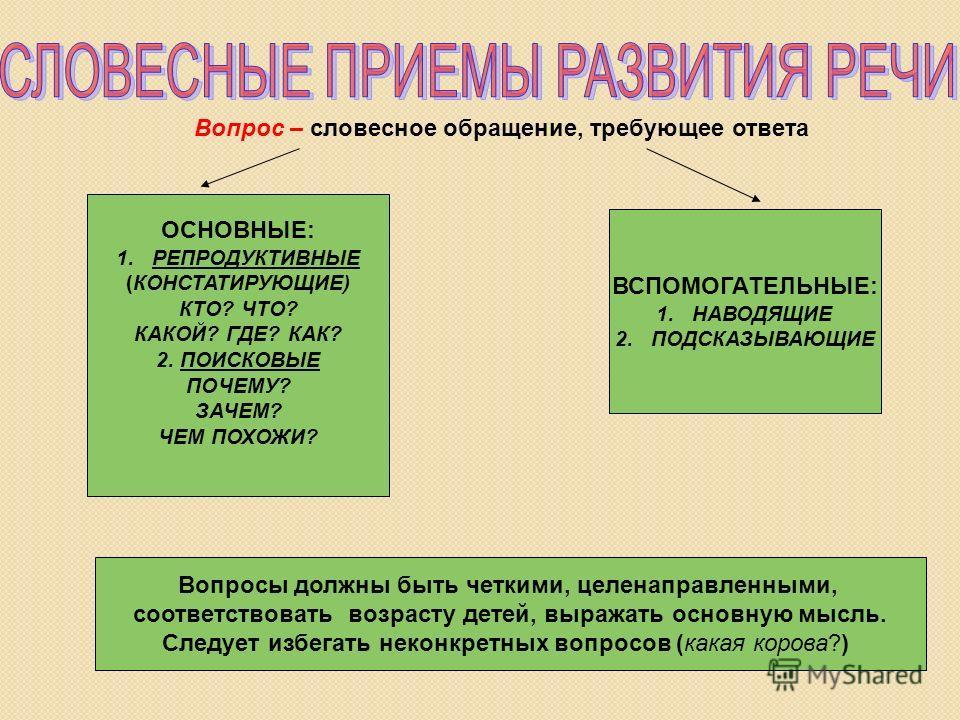 Вопрос – словесное обращение, требующее ответа ОСНОВНЫЕ: 1. РЕПРОДУКТИВНЫЕ (КОНСТАТИРУЮЩИЕ) КТО? ЧТО? КАКОЙ? ГДЕ? КАК? 2. ПОИСКОВЫЕ ПОЧЕМУ? ЗАЧЕМ? ЧЕМ ПОХОЖИ? ВСПОМОГАТЕЛЬНЫЕ: 1. НАВОДЯЩИЕ 2. ПОДСКАЗЫВАЮЩИЕ Вопросы должны быть четкими, целенаправленн