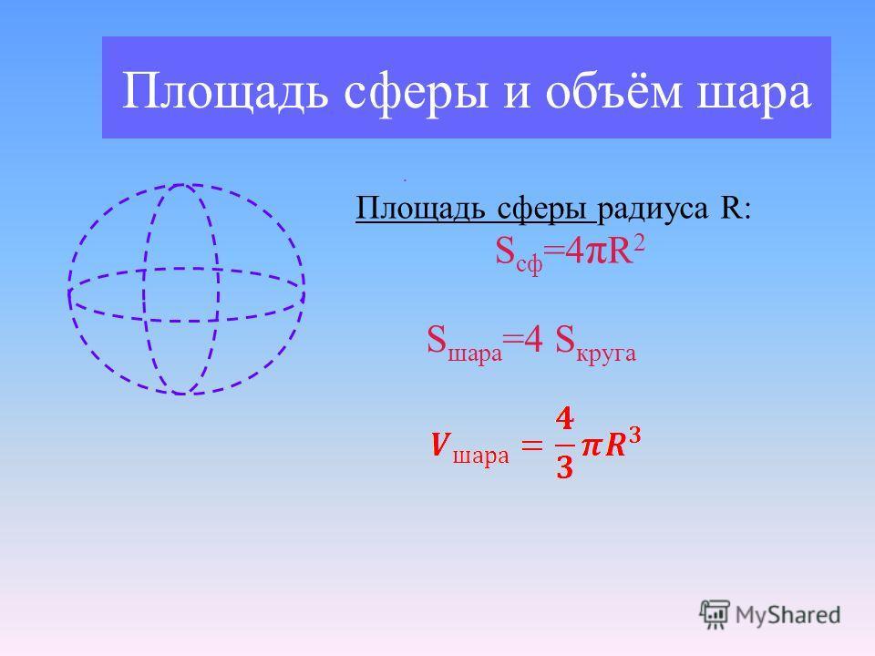 Площадь сферы и объём шара. Площадь сферы радиуса R: S сф =4 π R 2 S шара =4 S круга