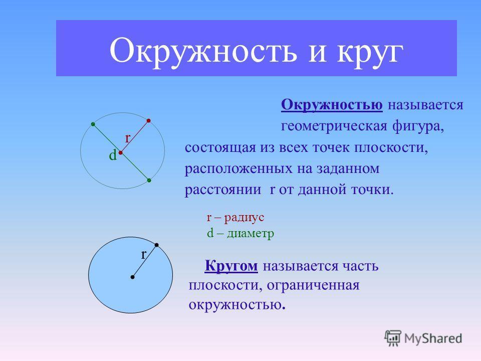 Окружность и круг d r Окружностью называется геометрическая фигура, состоящая из всех точек плоскости, расположенных на заданном расстоянии r от данной точки. r – радиус d – диаметр r Кругом называется часть плоскости, ограниченная окружностью.