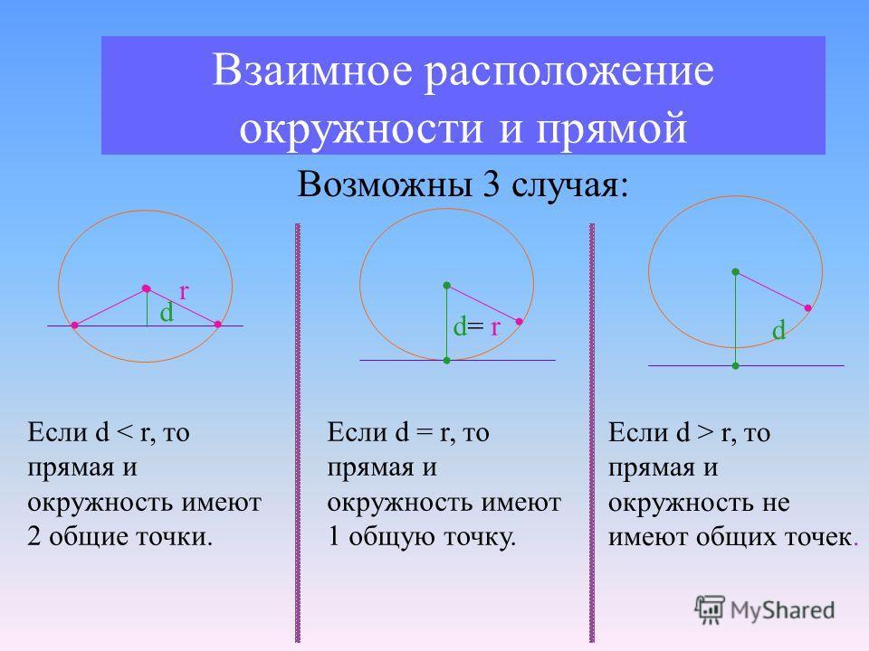 Взаимное расположение окружности и прямой Возможны 3 случая: d d r Если d < r, то прямая и окружность имеют 2 общие точки. d= r Если d = r, то прямая и окружность имеют 1 общую точку. Если d > r, то прямая и окружность не имеют общих точек.
