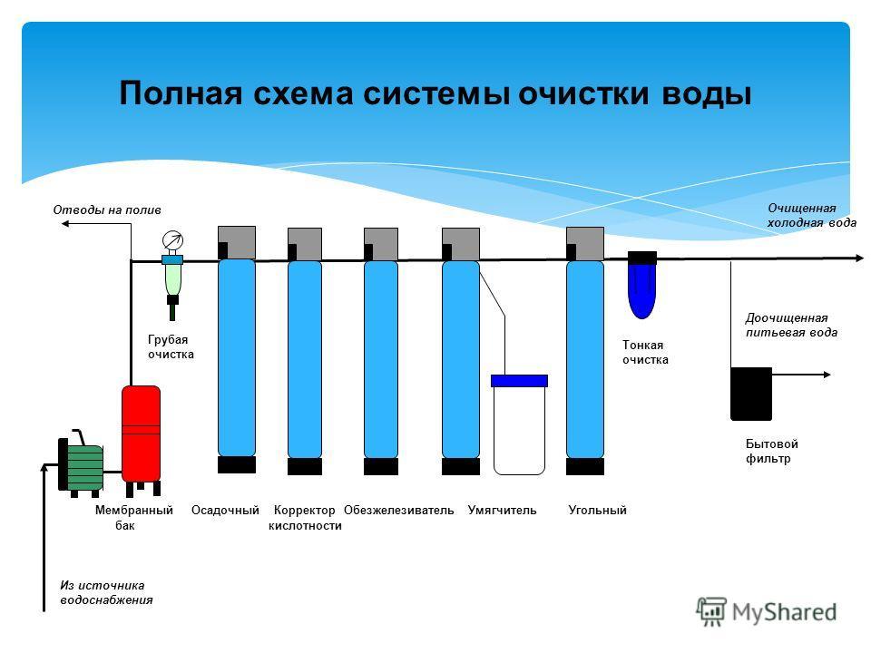 Полная схема системы очистки
