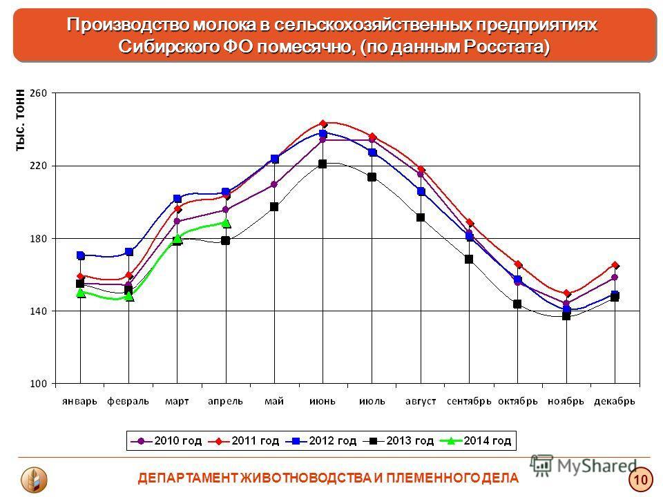 тыс. тонн 10 Производство молока в сельскохозяйственных предприятиях Сибирского ФО помесячно, (по данным Росстата) ДЕПАРТАМЕНТ ЖИВОТНОВОДСТВА И ПЛЕМЕННОГО ДЕЛА