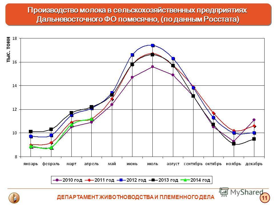 тыс. тонн 11 Производство молока в сельскохозяйственных предприятиях Дальневосточного ФО помесячно, (по данным Росстата) ДЕПАРТАМЕНТ ЖИВОТНОВОДСТВА И ПЛЕМЕННОГО ДЕЛА