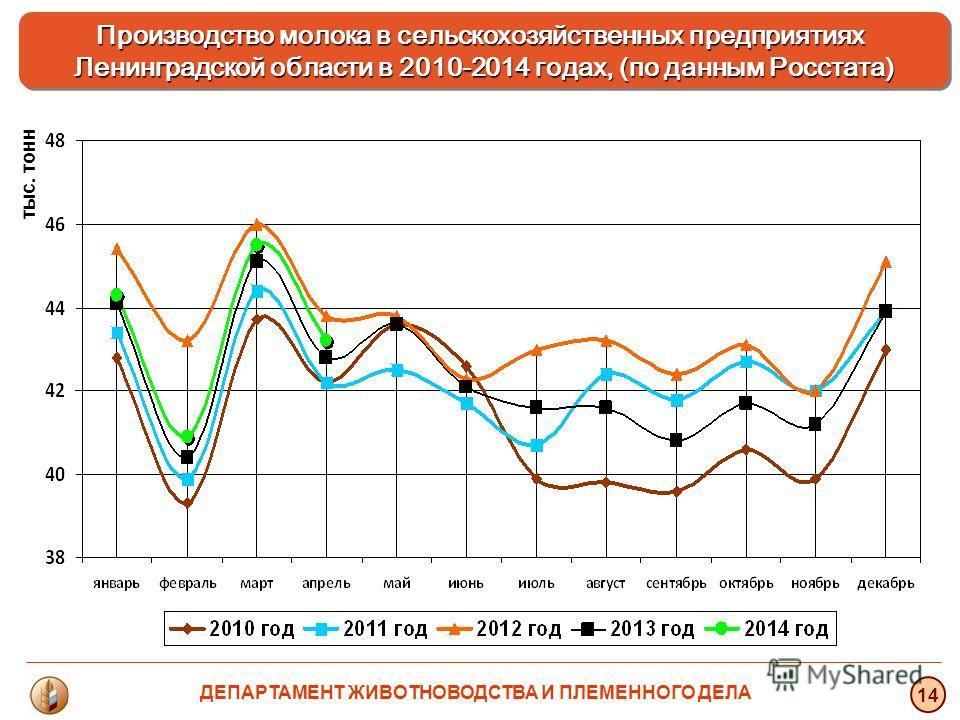 тыс. тонн 14 Производство молока в сельскохозяйственных предприятиях Ленинградской области в 2010-2014 годах, (по данным Росстата) ДЕПАРТАМЕНТ ЖИВОТНОВОДСТВА И ПЛЕМЕННОГО ДЕЛА