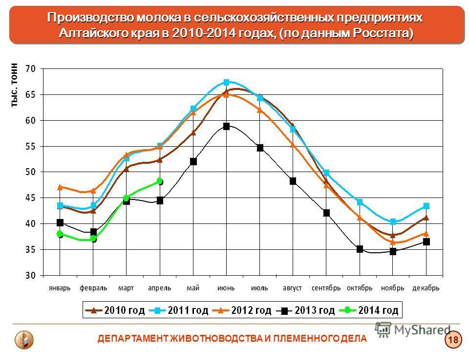 тыс. тонн 18 Производство молока в сельскохозяйственных предприятиях Алтайского края в 2010-2014 годах, (по данным Росстата) ДЕПАРТАМЕНТ ЖИВОТНОВОДСТВА И ПЛЕМЕННОГО ДЕЛА