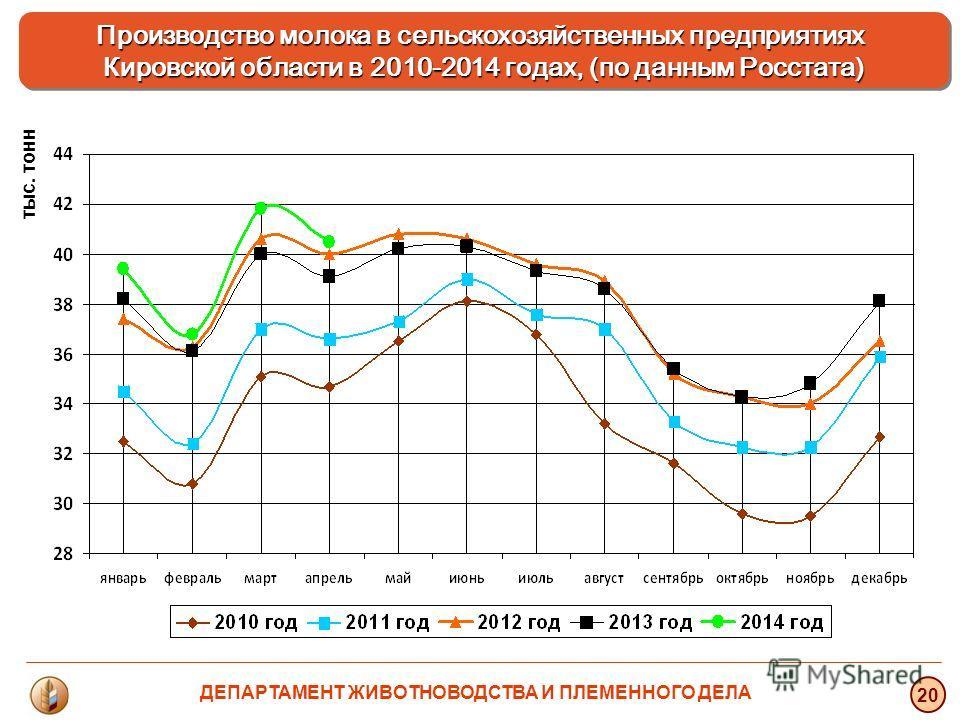 тыс. тонн 20 Производство молока в сельскохозяйственных предприятиях Кировской области в 2010-2014 годах, (по данным Росстата) ДЕПАРТАМЕНТ ЖИВОТНОВОДСТВА И ПЛЕМЕННОГО ДЕЛА
