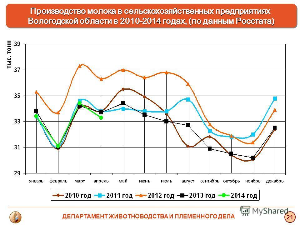 тыс. тонн 21 Производство молока в сельскохозяйственных предприятиях Вологодской области в 2010-2014 годах, (по данным Росстата) ДЕПАРТАМЕНТ ЖИВОТНОВОДСТВА И ПЛЕМЕННОГО ДЕЛА