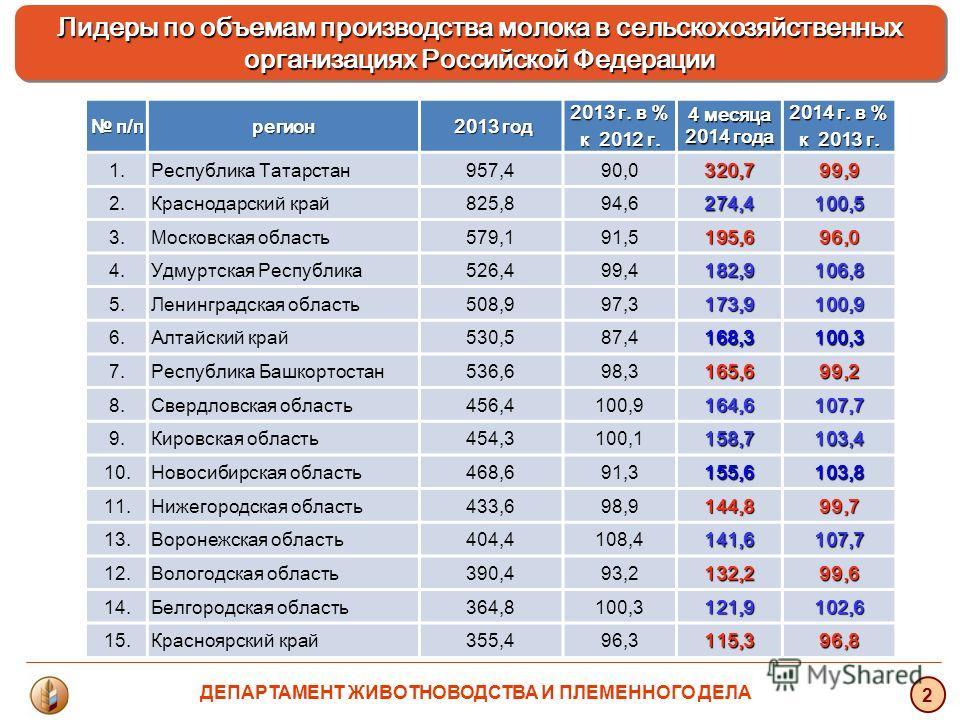 Лидеры по объемам производства молока в сельскохозяйственных организациях Российской Федерации Лидеры по объемам производства молока в сельскохозяйственных организациях Российской Федерации 2 п/п п/п регион 2013 год 2013 год 2013 г. в % к 2012 г. 4 м
