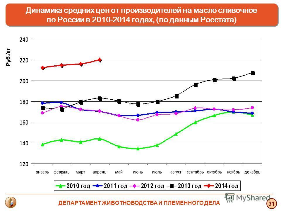 31 Динамика средних цен от производителей на масло сливочное по России в 2010-2014 годах, (по данным Росстата) Динамика средних цен от производителей на масло сливочное по России в 2010-2014 годах, (по данным Росстата) Руб./кг ДЕПАРТАМЕНТ ЖИВОТНОВОДС