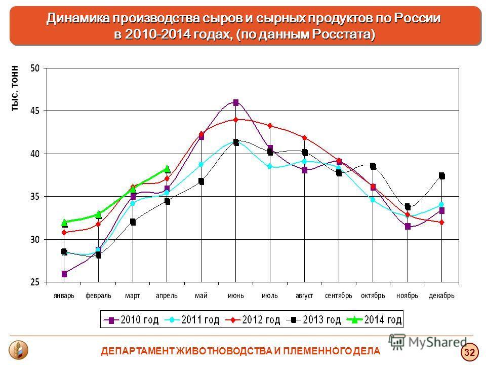тыс. тонн 32 Динамика производства сыров и сырных продуктов по России в 2010-2014 годах, (по данным Росстата) ДЕПАРТАМЕНТ ЖИВОТНОВОДСТВА И ПЛЕМЕННОГО ДЕЛА