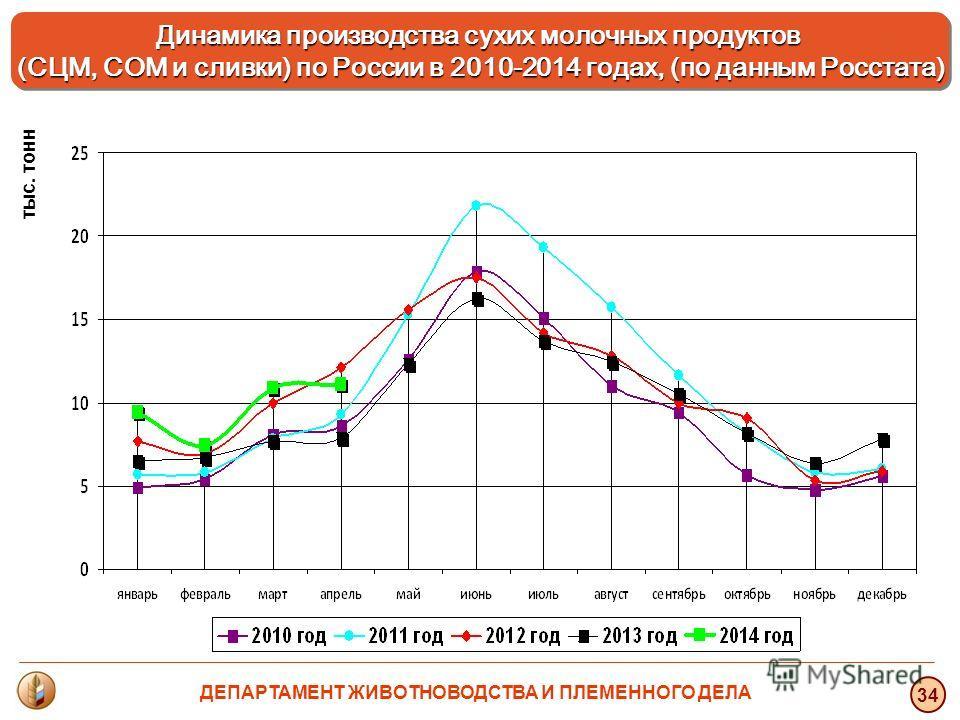 тыс. тонн 34 Динамика производства сухих молочных продуктов (СЦМ, СОМ и сливки) по России в 2010-2014 годах, (по данным Росстата) Динамика производства сухих молочных продуктов (СЦМ, СОМ и сливки) по России в 2010-2014 годах, (по данным Росстата) ДЕП