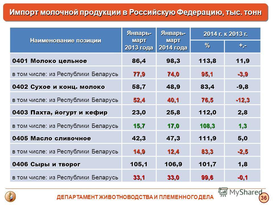 36 Импорт молочной продукции в Российскую Федерацию, тыс. тонн Наименование позиции Январь- март 2013 года Январь- март 2014 года 2014 г. к 2013 г. %+,- 0401 Молоко цельное 86,498,3113,811,9 в том числе: из Республики Беларусь 77,974,095,1-3,9 0402 С