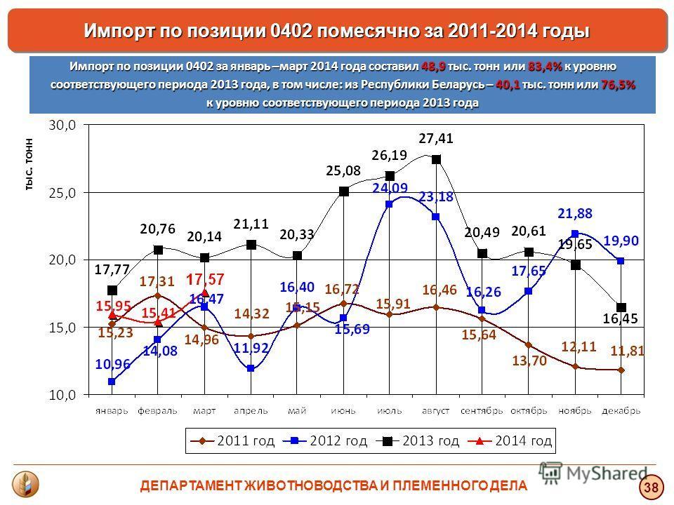 тыс. тонн 38 Импорт по позиции 0402 помесячно за 2011-2014 годы Импорт по позиции 0402 за январь –март 2014 года составил 48,9 тыс. тонн или 83,4% к уровню соответствующего периода 2013 года, в том числе: из Республики Беларусь – 40,1 тыс. тонн или 7