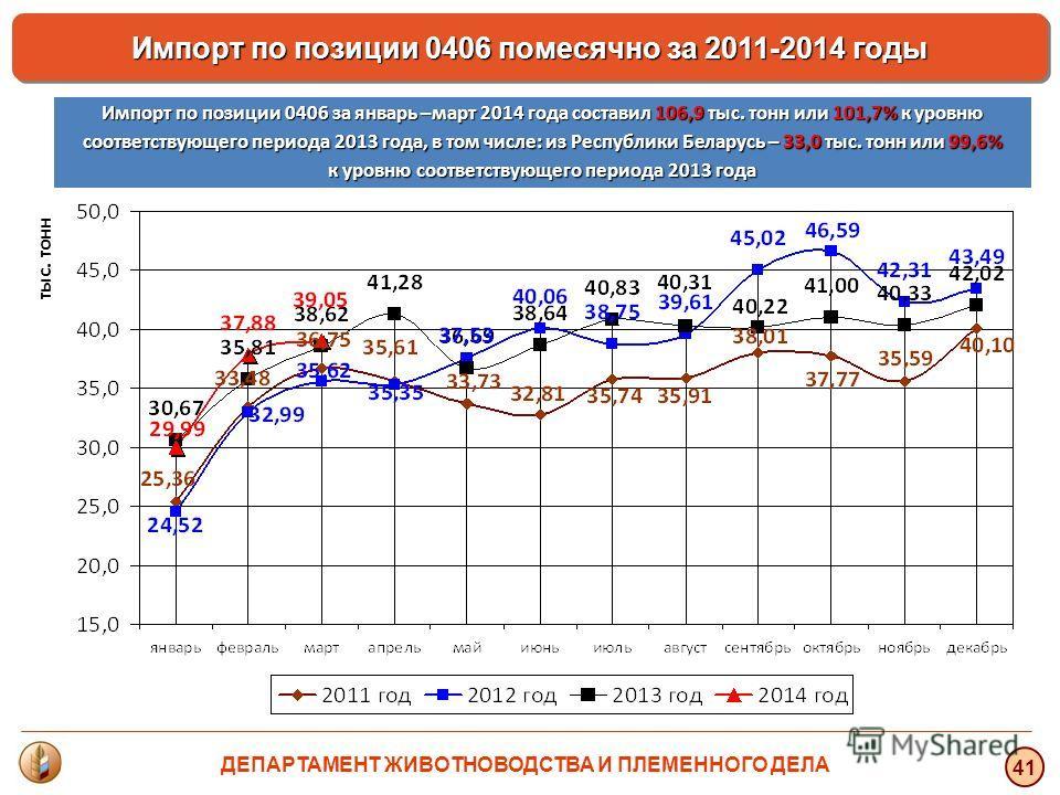 тыс. тонн 41 Импорт по позиции 0406 помесячно за 2011-2014 годы Импорт по позиции 0406 за январь –март 2014 года составил 106,9 тыс. тонн или 101,7% к уровню соответствующего периода 2013 года, в том числе: из Республики Беларусь – 33,0 тыс. тонн или