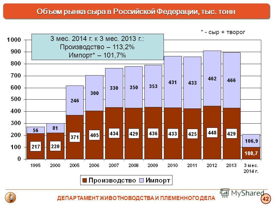 3 мес. 2014 г. к 3 мес. 2013 г.: Производство – 113,2% Импорт* – 101,7% * - сыр + творог Объем рынка сыра в Российской Федерации, тыс. тонн 42 ДЕПАРТАМЕНТ ЖИВОТНОВОДСТВА И ПЛЕМЕННОГО ДЕЛА