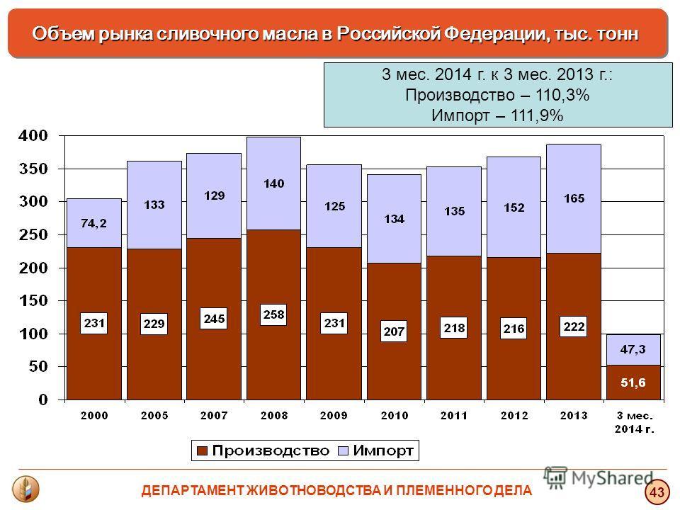 3 мес. 2014 г. к 3 мес. 2013 г.: Производство – 110,3% Импорт – 111,9% Объем рынка сливочного масла в Российской Федерации, тыс. тонн 43 ДЕПАРТАМЕНТ ЖИВОТНОВОДСТВА И ПЛЕМЕННОГО ДЕЛА