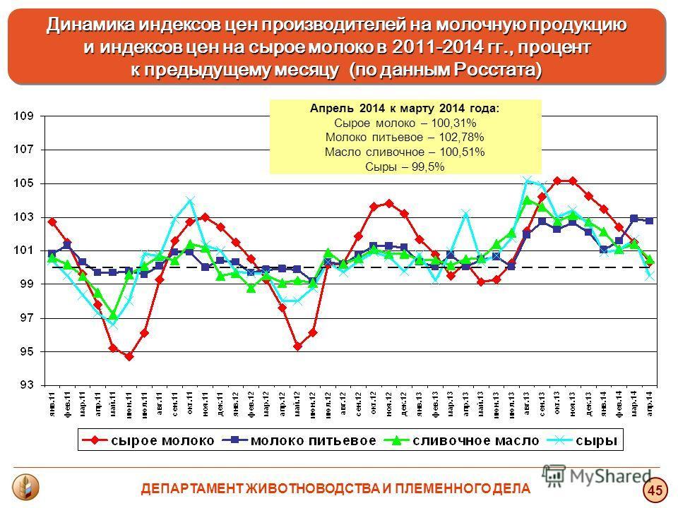 45 Динамика индексов цен производителей на молочную продукцию и индексов цен на сырое молоко в 2011-2014 гг., процент и индексов цен на сырое молоко в 2011-2014 гг., процент к предыдущему месяцу (по данным Росстата) Динамика индексов цен производител