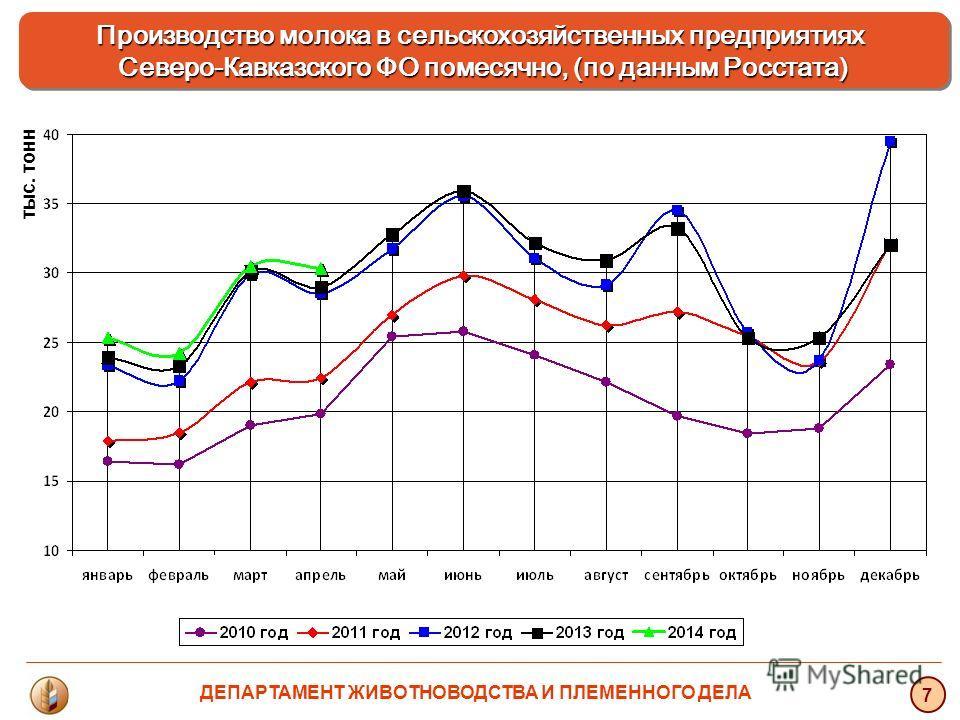 тыс. тонн 7 Производство молока в сельскохозяйственных предприятиях Северо-Кавказского ФО помесячно, (по данным Росстата) ДЕПАРТАМЕНТ ЖИВОТНОВОДСТВА И ПЛЕМЕННОГО ДЕЛА