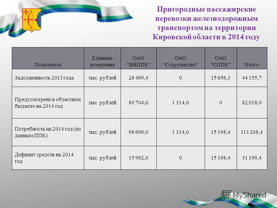 Пригородные пассажирские перевозки железнодорожным транспортом на территории Кировской области в 2014 году Показатель Единица измерения ОАО