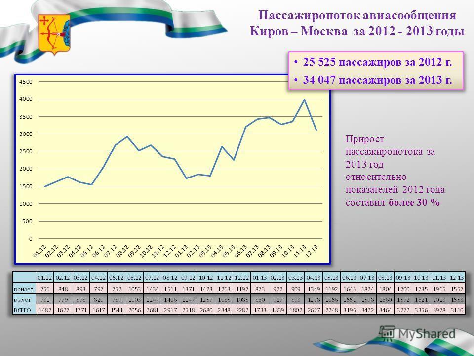 Пассажиропоток авиасообщения Киров – Москва за 2012 - 2013 годы Прирост пассажиропотока за 2013 год относительно показателей 2012 года составил более 30 % 25 525 пассажиров за 2012 г. 34 047 пассажиров за 2013 г.