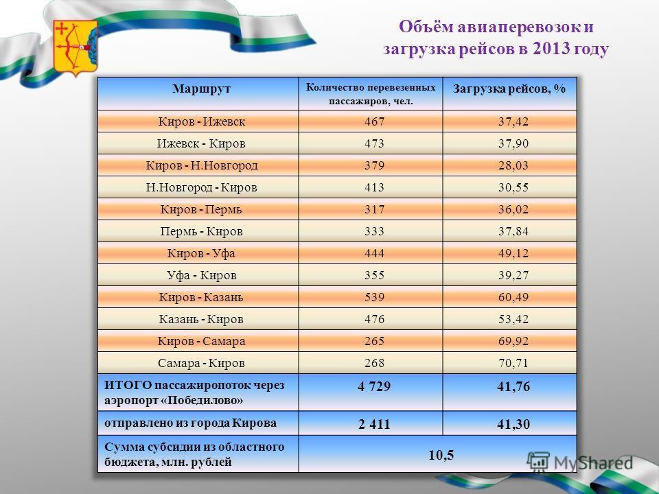 Объём авиаперевозок и загрузка рейсов в 2013 году