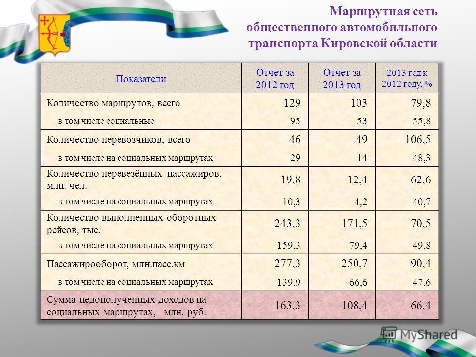 Маршрутная сеть общественного автомобильного транспорта Кировской области