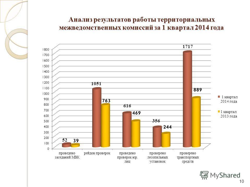 Анализ результатов работы территориальных межведомственных комиссий за 1 квартал 2014 года 10