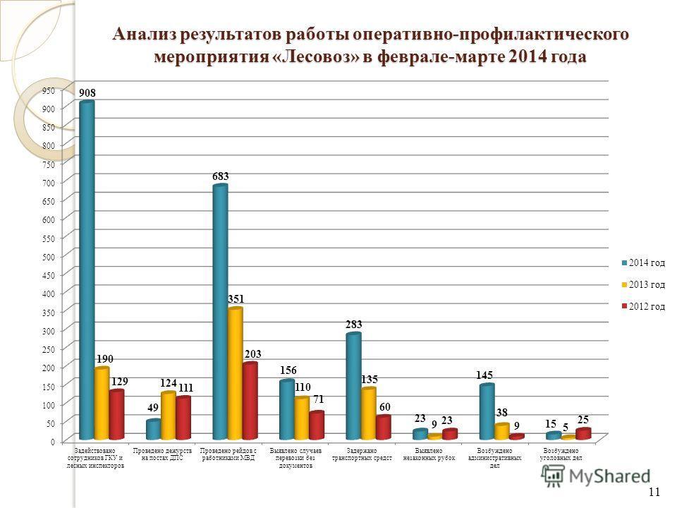Анализ результатов работы оперативно-профилактического мероприятия «Лесовоз» в феврале-марте 2014 года 11