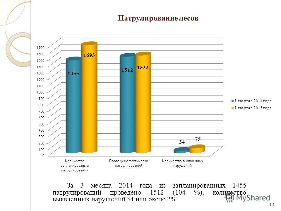 Патрулирование лесов За 3 месяца 2014 года из запланированных 1455 патрулирований проведено 1512 (104 %), количество выявленных нарушений 34 или около 2%. 13