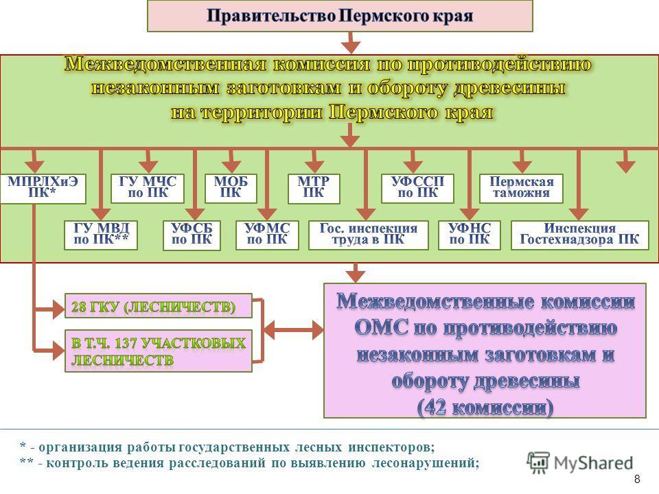 8 * - организация работы государственных лесных инспекторов; ** - контроль ведения расследований по выявлению лесонарушений;