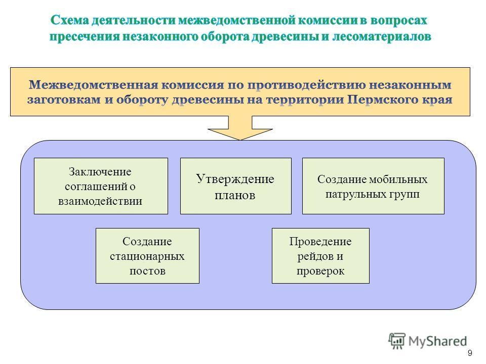 Заключение соглашений о взаимодействии Создание мобильных патрульных групп Утверждение планов Проведение рейдов и проверок Создание стационарных постов 9