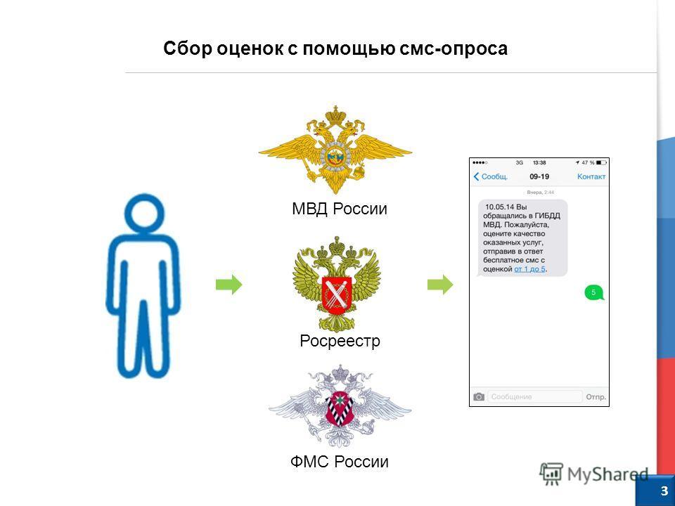 4 Сбор оценок с помощью смс-опроса МВД России Росреестр ФМС России