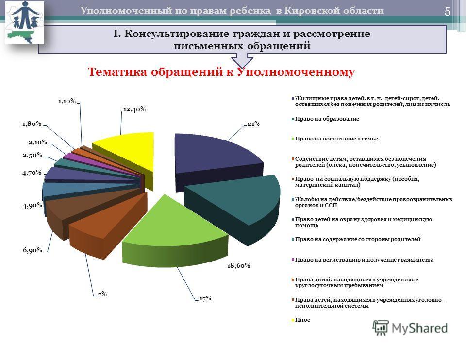 5 Тематика обращений к Уполномоченному I. Консультирование граждан и рассмотрение письменных обращений Уполномоченный по правам ребенка в Кировской области