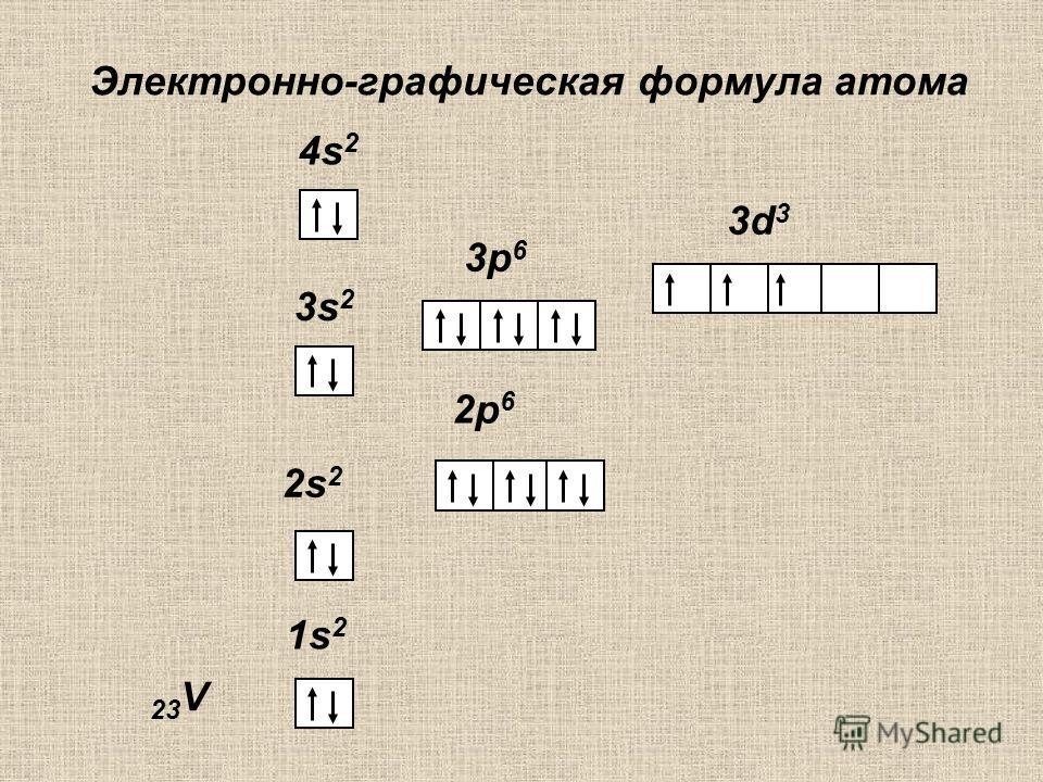 Электронно-графическая формула атома 1s 2 2s 2 2p 6 4s 2 23 V 3p63p6 3s23s2 3d33d3