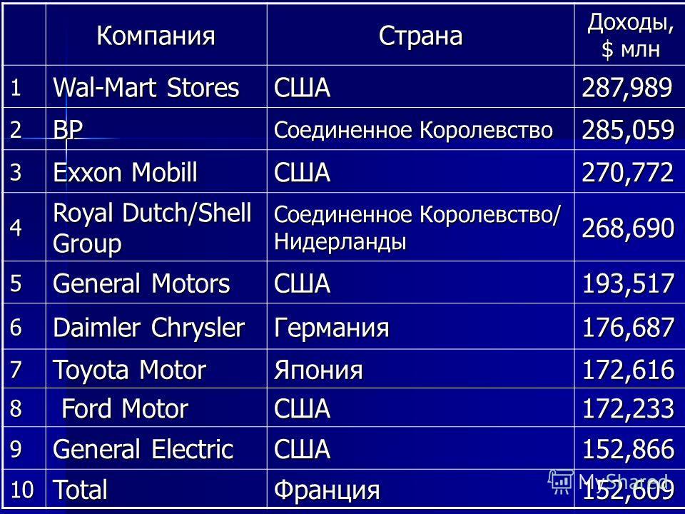 Компания Страна Доходы, $ млн 1 Wal-Mart Stores США287,989 2BP Соединенное Королевство 285,059 3 Exxon Mobill США270,772 4 Royal Dutch/Shell Group Соединенное Королевство/ Нидерланды 268,690 5 General Motors США193,517 6 Daimler Chrysler Германия 176
