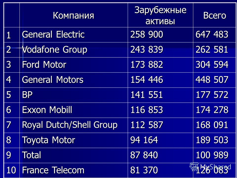 Компания Зарубежные активы Всего 1 General Electric 258 900 647 483 2 Vodafone Group 243 839 262 581 3 Ford Motor 173 882 304 594 4 General Motors 154 446 448 507 5BP 141 551 177 572 6 Exxon Mobill 116 853 174 278 7 Royal Dutch/Shell Group 112 587 16