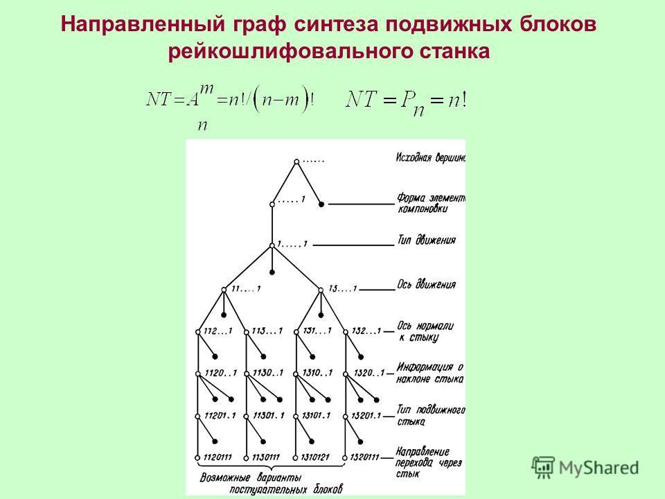 Направленный граф синтеза подвижных блоков рейка шлифовального станка