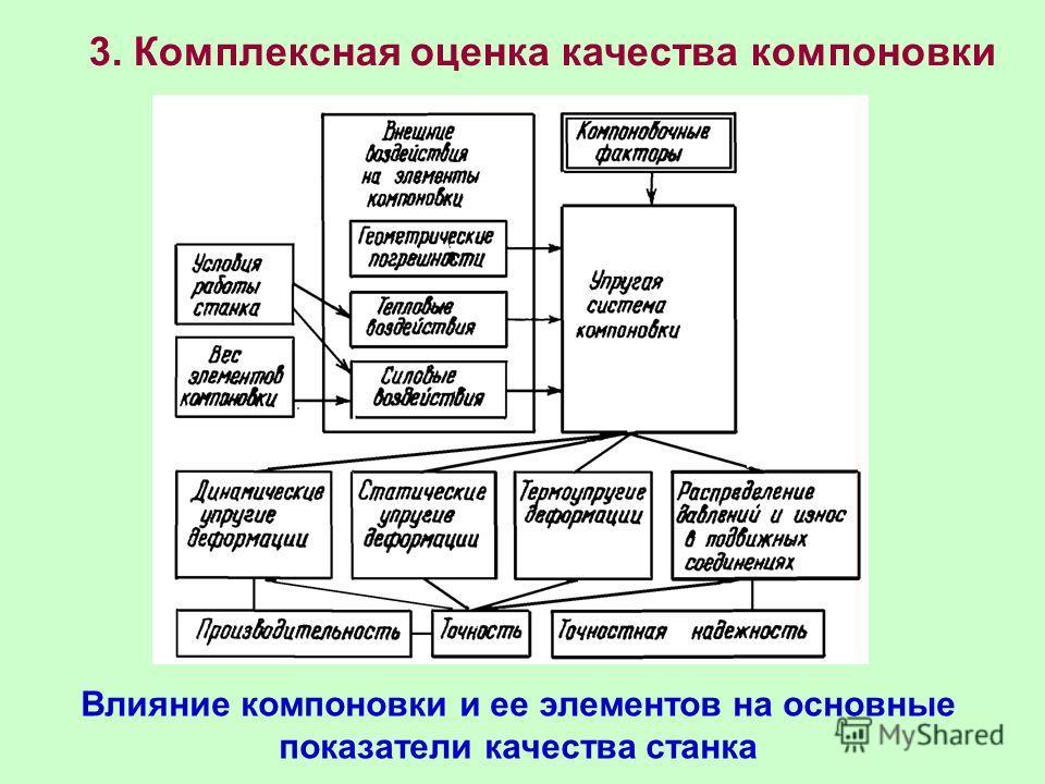 3. Комплексная оценка качества компоновки Влияние компоновки и ее элементов на основные показатели качества станка