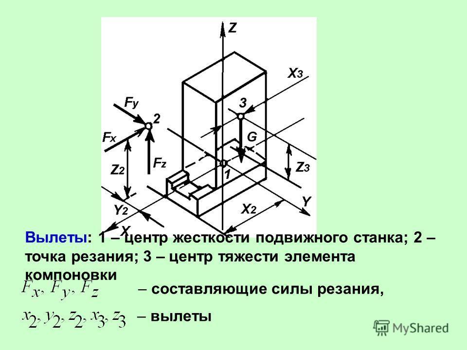 Вылеты: 1 – центр жесткости подвижного станка; 2 – точка резания; 3 – центр тяжести элемента компоновки – составляющие силы резания, – вылеты