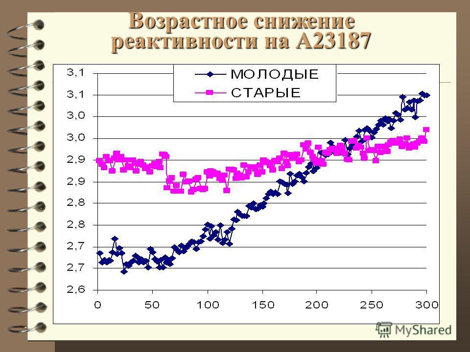 Возрастное снижение реактивности на А23187