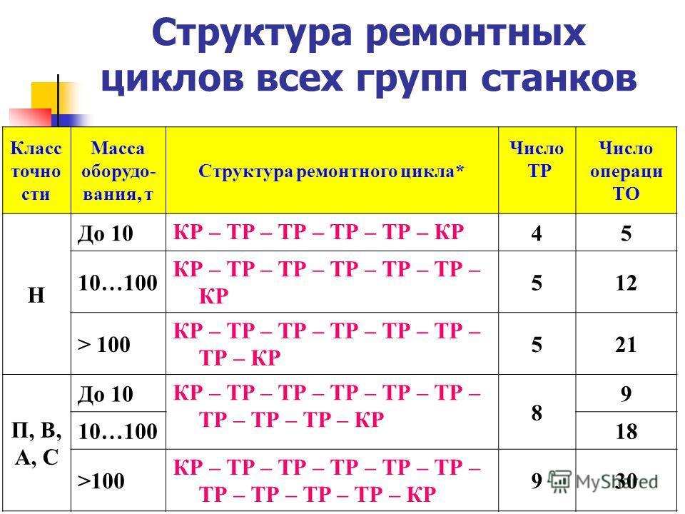 Структура ремонтных циклов всех групп станков Класс точности Масса оборудования, т Структура ремонтного цикла* Число ТР Число операций ТО Н До 10 КР – ТР – ТР – ТР – ТР – КР 45 10…100 КР – ТР – ТР – ТР – ТР – ТР – КР 512 > 100 КР – ТР – ТР – ТР – ТР