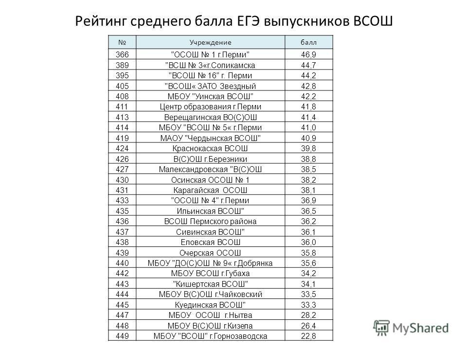 Рейтинг среднего балла ЕГЭ выпускников ВСОШ Учреждениебалл 366