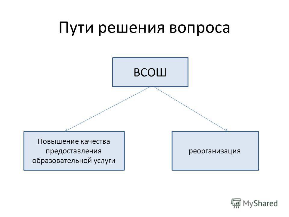 Пути решения вопроса ВСОШ Повышение качества предоставления образовательной услуги реорганизация