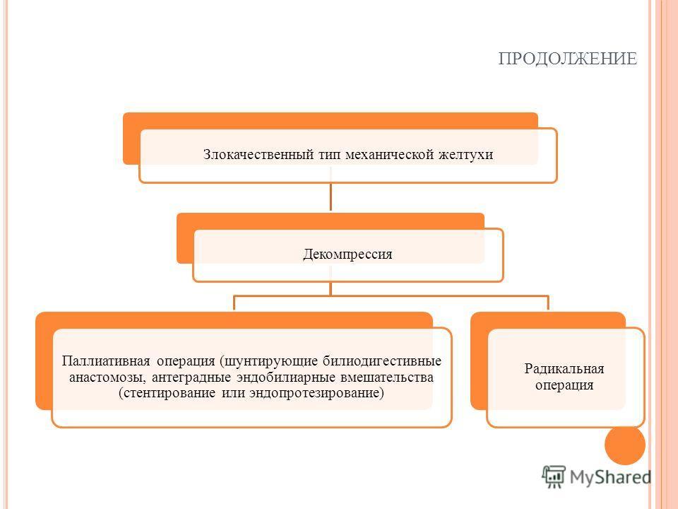 ПРОДОЛЖЕНИЕ Злокачественный тип механической желтухи Декомпрессия Паллиативная операция (шунтирующие билиодигестивные анастомозы, антеградные эндобилиарные вмешательства (стентирование или эндопротезирование) Радикальная операция