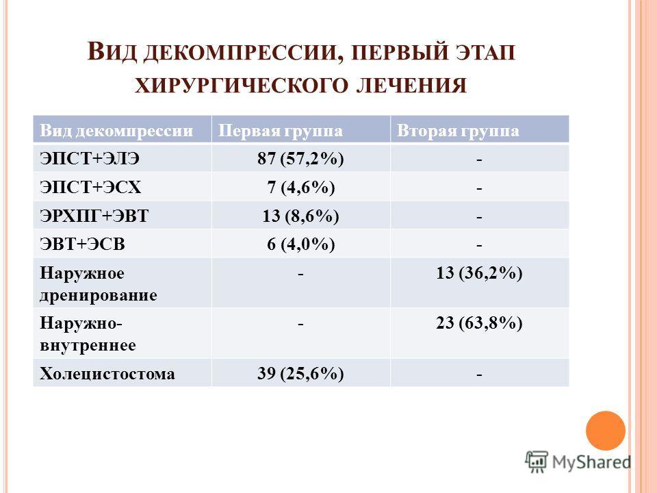 В ИД ДЕКОМПРЕССИИ, ПЕРВЫЙ ЭТАП ХИРУРГИЧЕСКОГО ЛЕЧЕНИЯ Вид декомпрессии Первая группа Вторая группа ЭПСТ+ЭЛЭ87 (57,2%)- ЭПСТ+ЭСХ7 (4,6%)- ЭРХПГ+ЭВТ13 (8,6%)- ЭВТ+ЭСВ6 (4,0%)- Наружное дренирование -13 (36,2%) Наружно- внутреннее -23 (63,8%) Холецистос